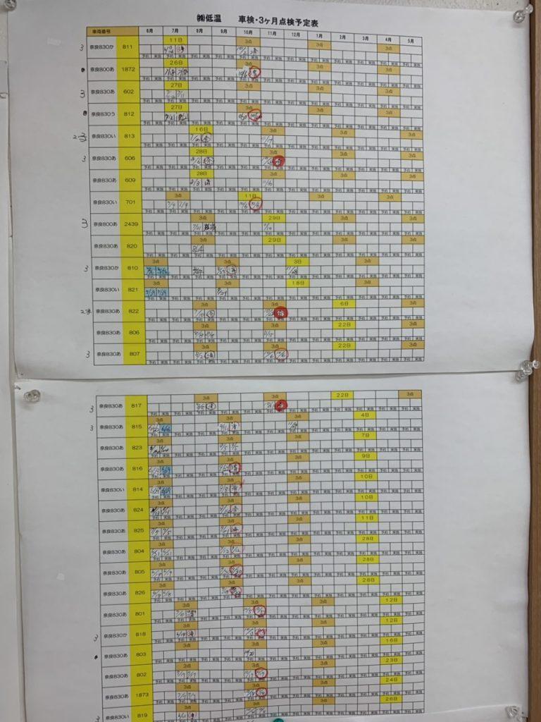 冷凍・冷蔵のトラックの3か月点検を管理する表です。 壁に掲示して、「見える化」してます。